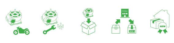 Wie funktioniert der Ablauf bei einem Zylinder
